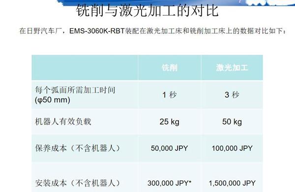激光打孔和铣削机床打孔成本对比_副本.jpg