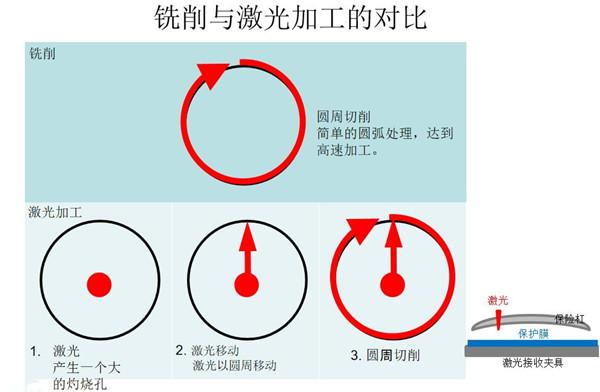 激光打孔和铣削打孔的差别.jpg