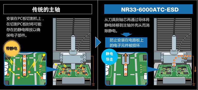 防静电主轴与传统静电主轴的对比.jpg